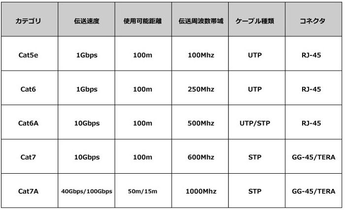 有線LANケーブル 規格表