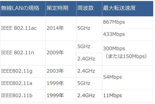 無線LAN 規格表